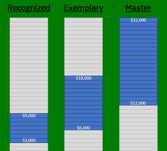 Additional Teacher Compensation Ranges Based on Designation